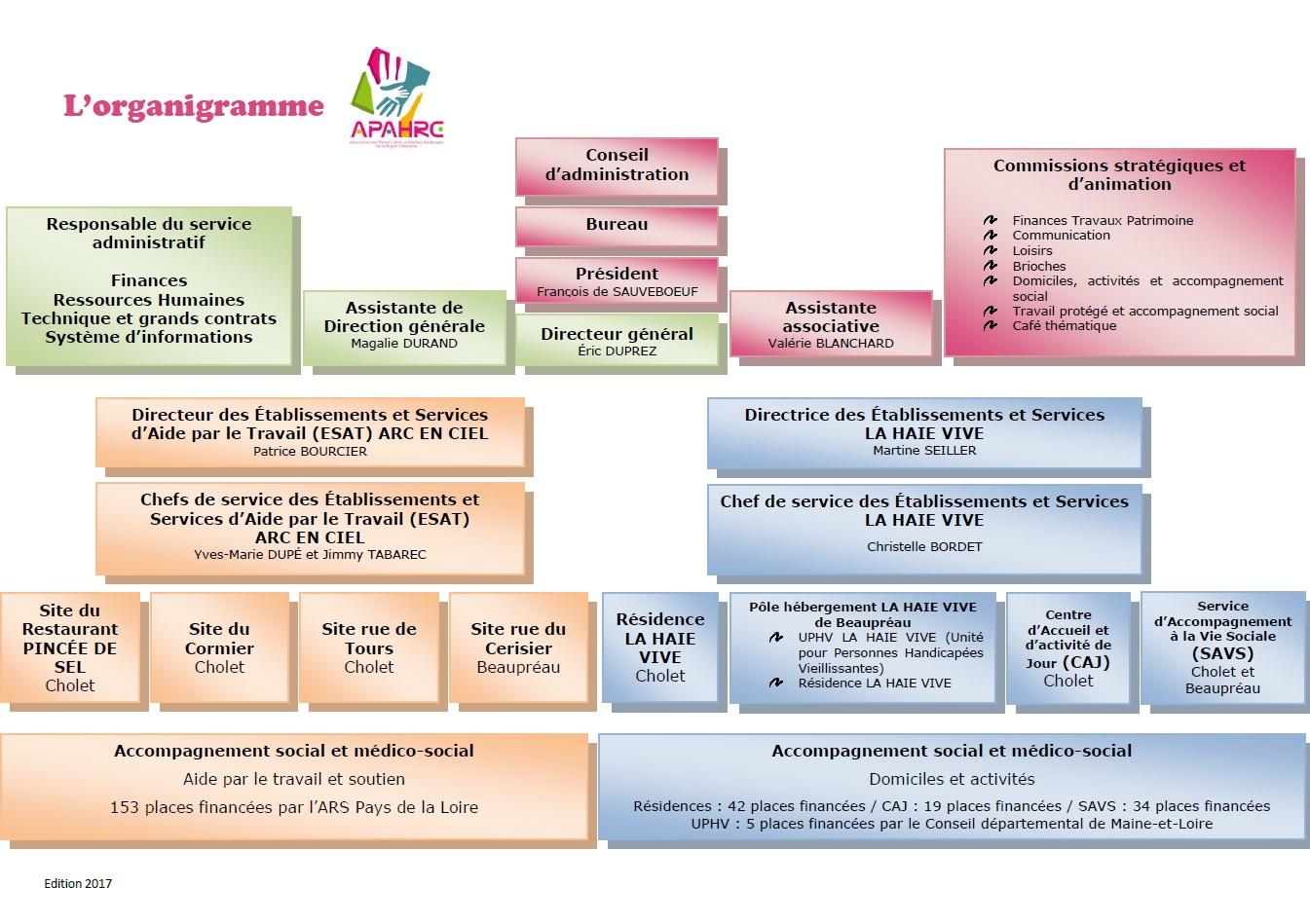 Organigramme 2017